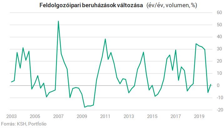 Nagyot zuhantak a magyar beruházások a koronavírus-válságban