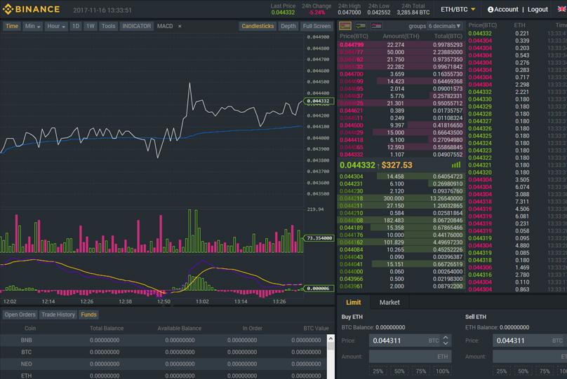 jelenlegi jutalék bitcoin bináris opciók opciójának ideje