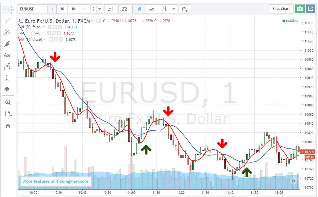 a bináris opciók legerősebb mutatója euró dollárra vonatkozó kereskedési jelek