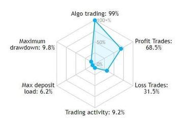 Kereskedési jelek, kereskedési jelzések a forex és tőzsdei kereskedésben