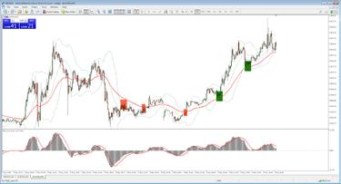 3 Forex kereskedési stratégia kezdőknek