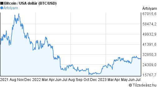 A bitcoin árát meghatározó legfontosabb tényezők