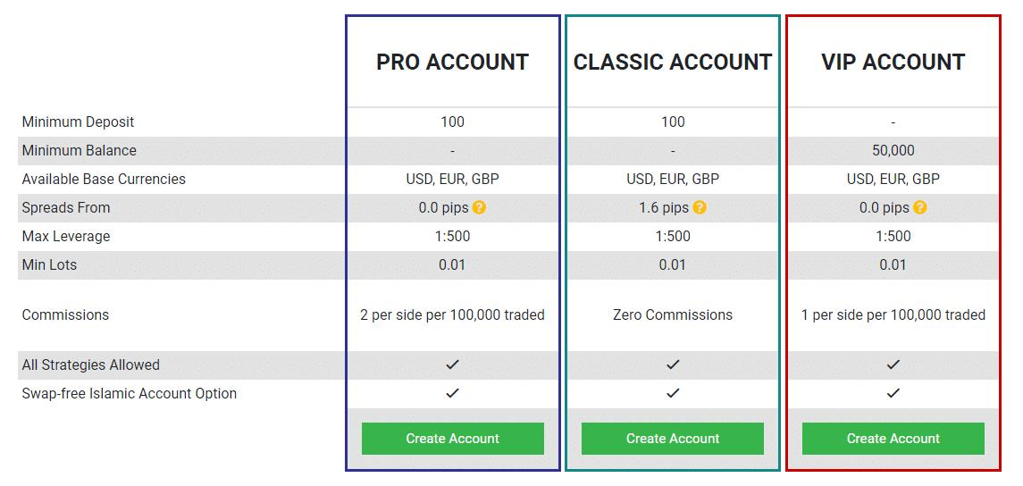 legjobb bináris opciók demo számlával
