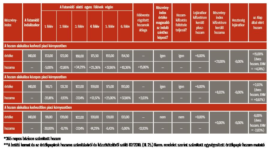 internetes befektetési piac