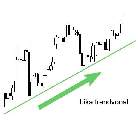 * Trendvonalak (Tőzsde) - Meghatározás - Online Lexikon
