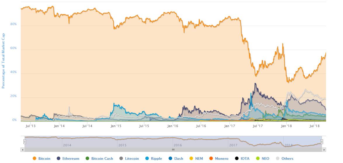 a bitcoin dominanciája opció auto