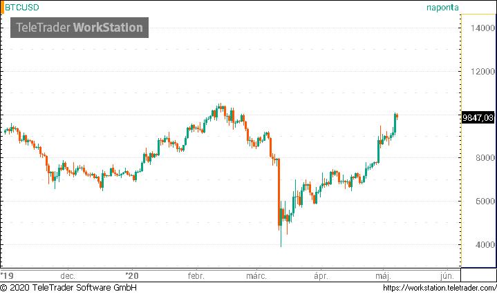 bitcoin árfolyam dollárra a mai diagramra