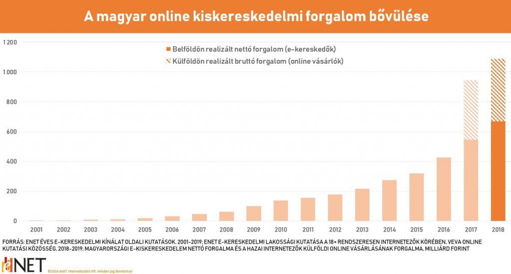 bevételek az internetes oldalon történő megbízásokból