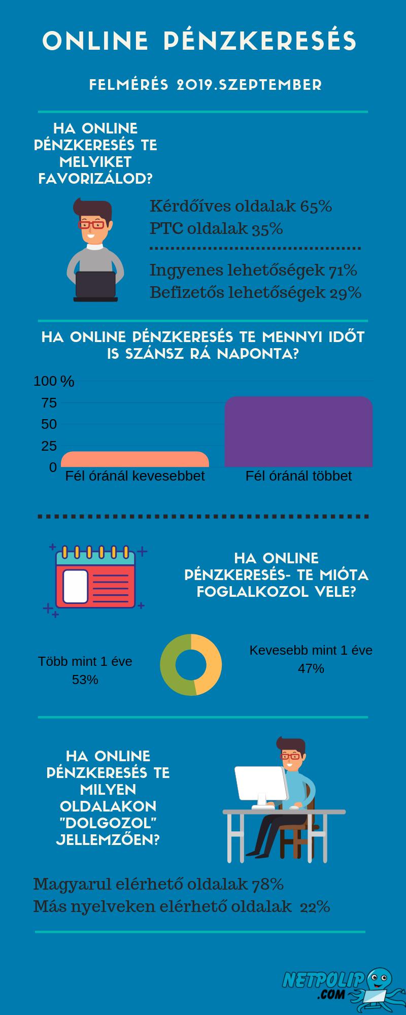 az internetes pénzkeresés eredménye
