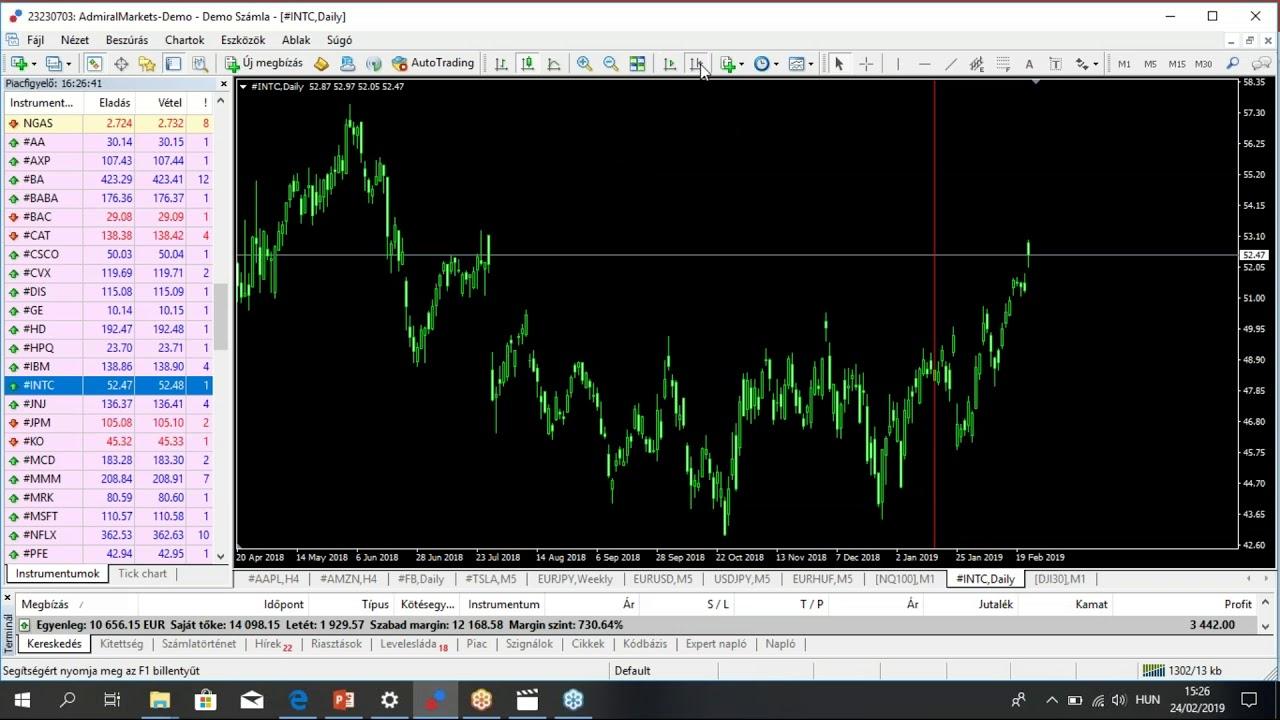 BUX határidős index kereskedés alapjai, példák, kockázatok