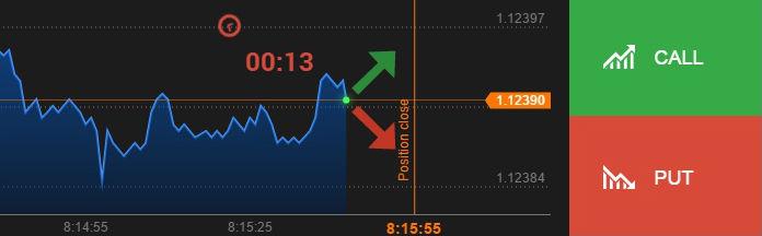 mit mutat a trendvonal a diagramon