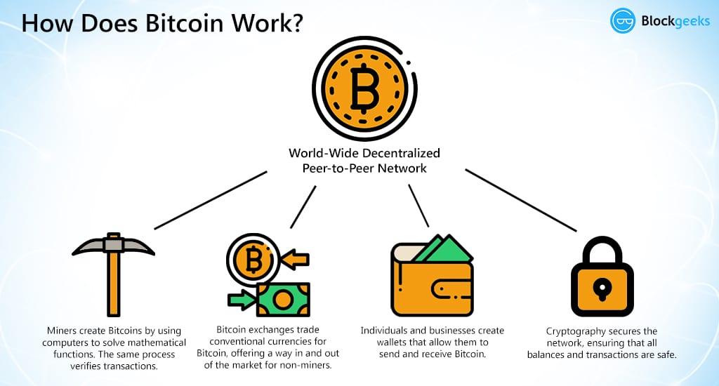 Újra 10 000$-on a Bitcoin árfolyama! Hol lehet az alja?