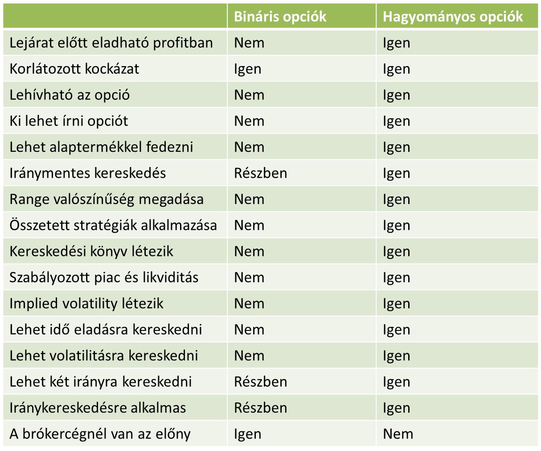 opciós kategóriák