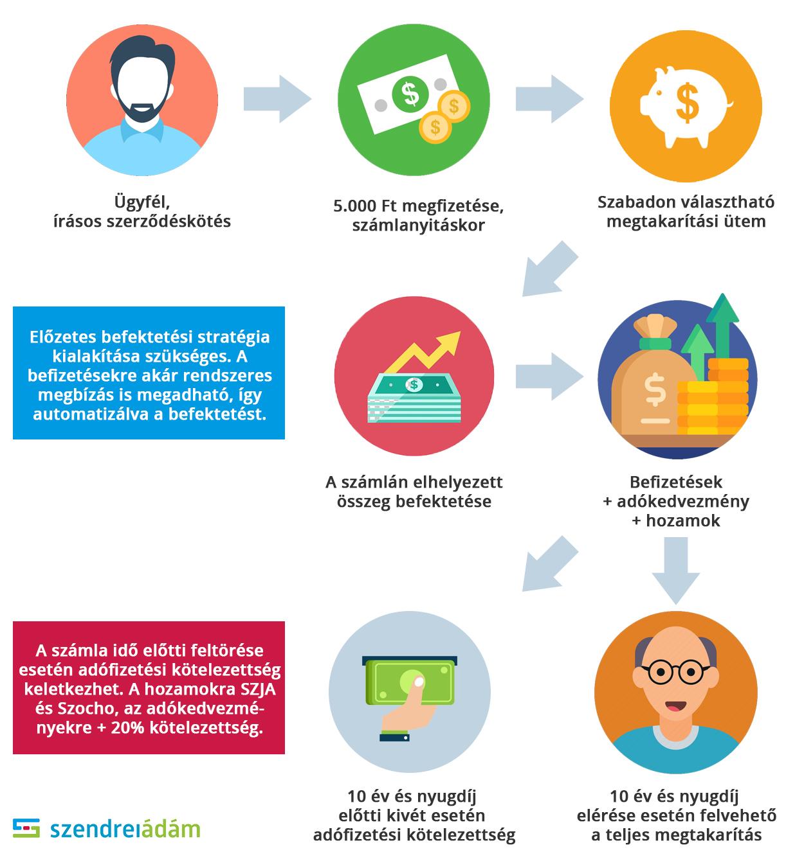 Az internetes bevételek azonnal befektetési befizetés nélkül