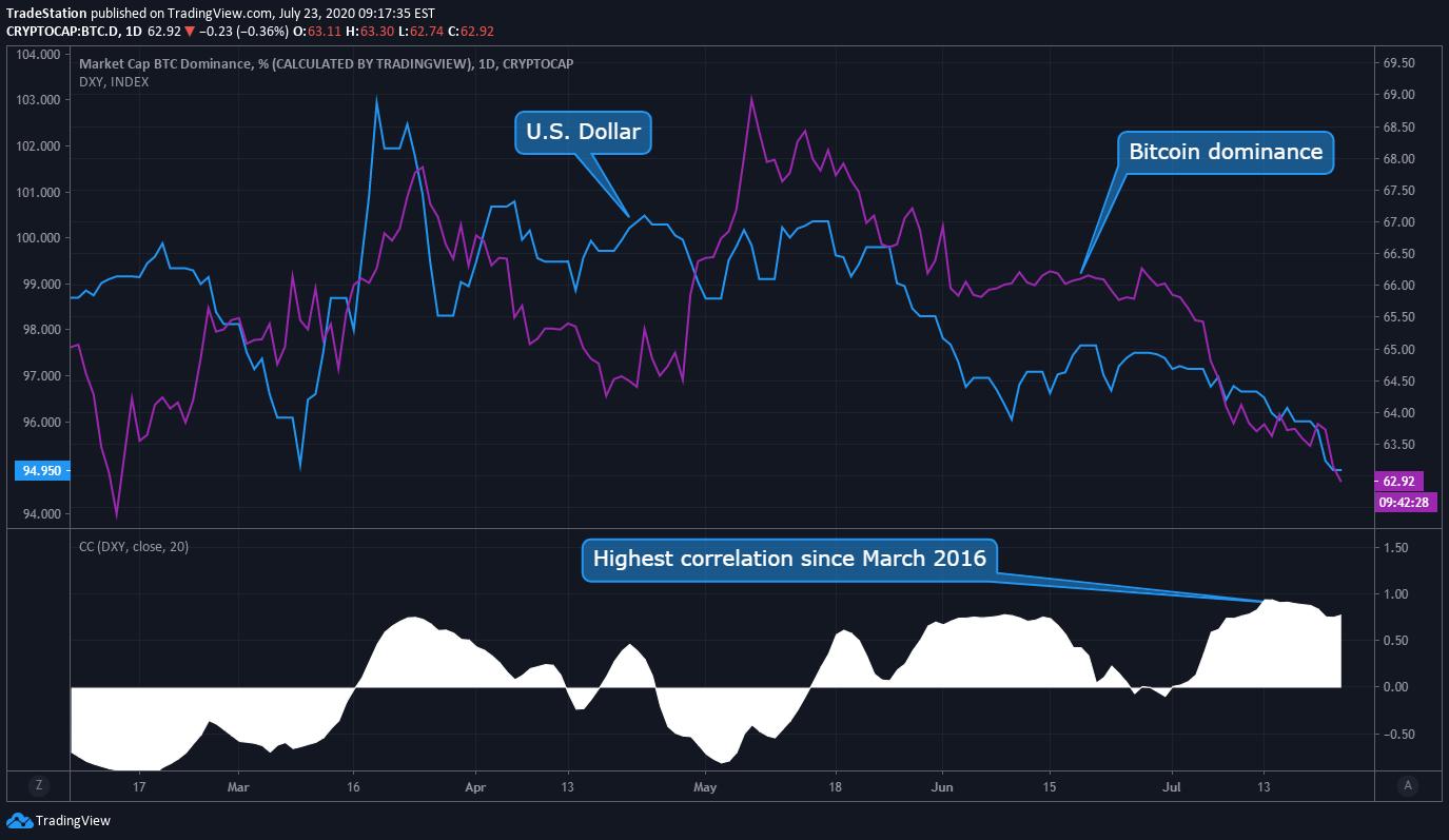 Altcoin piac - alt dominancia és top alt árfolyamok   Cryptofalka