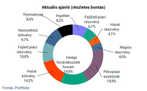 Mibe fektetnek a magyarok a koronavírus-válság alatt?