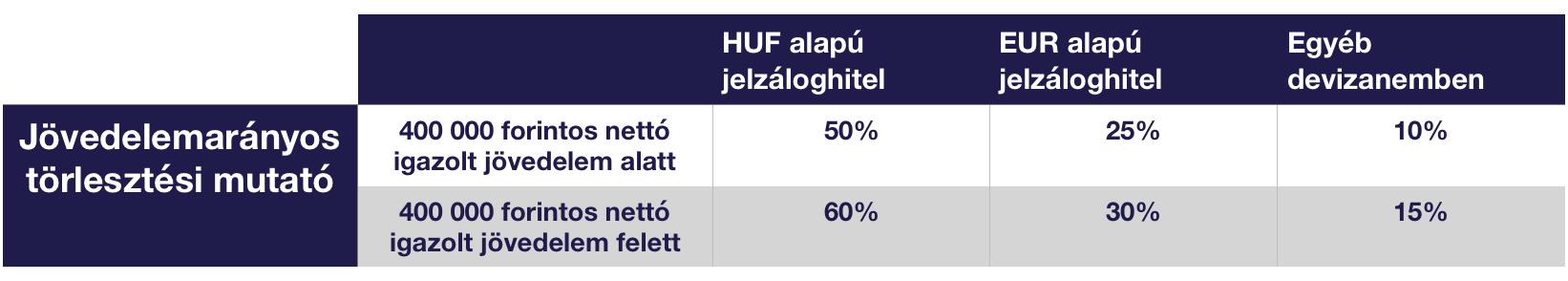 JTM mutató (Jövedelemarányos törlesztőrészlet) fogalma, számítása - szabadibela.hu