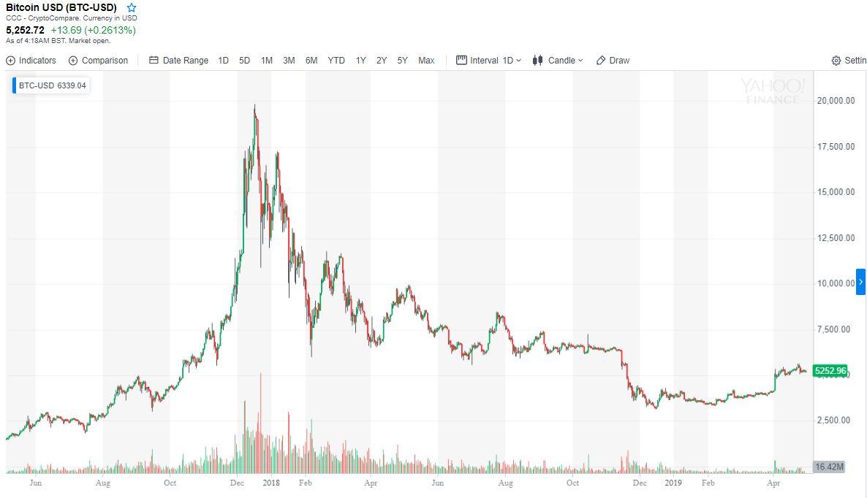 Szárnyalás után összeomlás - Néhány nap alatt esett össze a Bitcoin