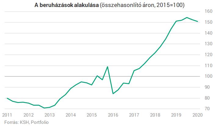 Megindult a beruházások esése Magyarországon, és ez még csak a kezdet