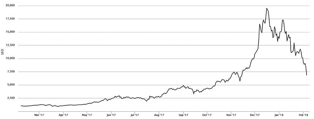 a bitcoin és a dollár dinamikája