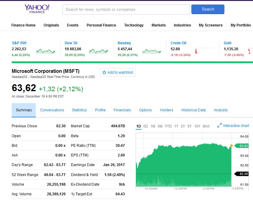 kereskedési jelek vásárolni befektetések az interneten 100 bevételből