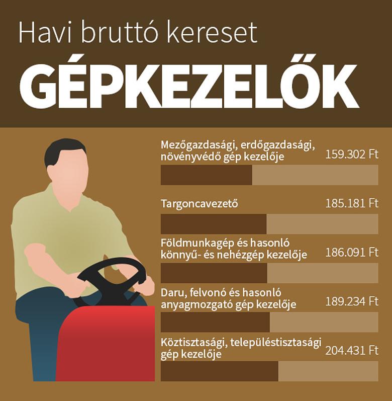 Milyen 1 milliós fizetés? Éhbérért dolgoznak a vendéglátósok - szabadibela.hu