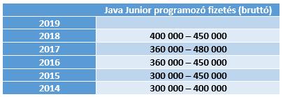 Rengeteg diákot keresnek: 480 ezres fizetés, végzettség sem kell