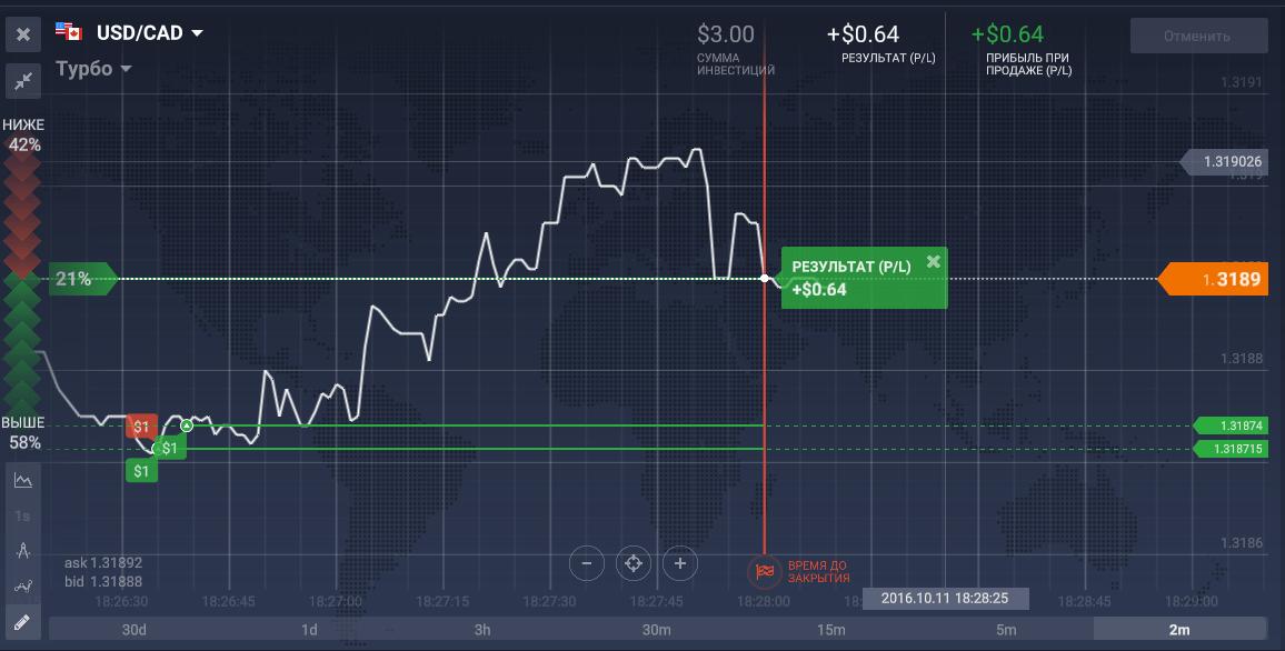 60 másodperces opciós kereskedési stratégia