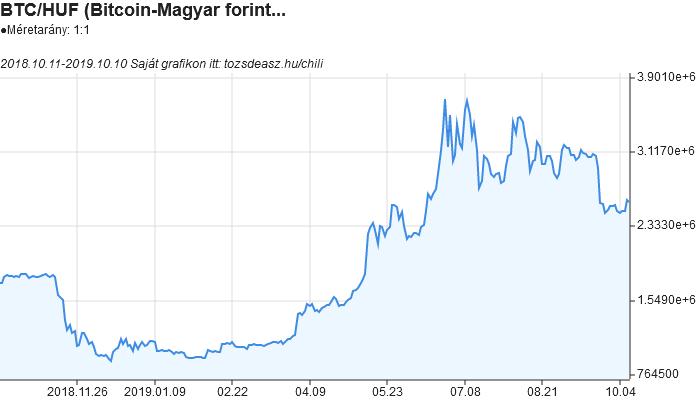 bitcoin árfolyam Bináris opciók kereskedő kereskedési terv minta