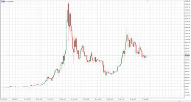 a bitcoin befektetés nélkül kezd keresni