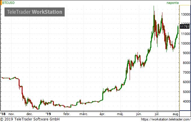 Mitől függ a bitcoin árfolyama, előrejelzése?