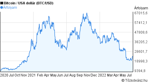 Kripto árfolyam