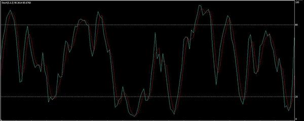 bináris opciók 1 percig jeleznek