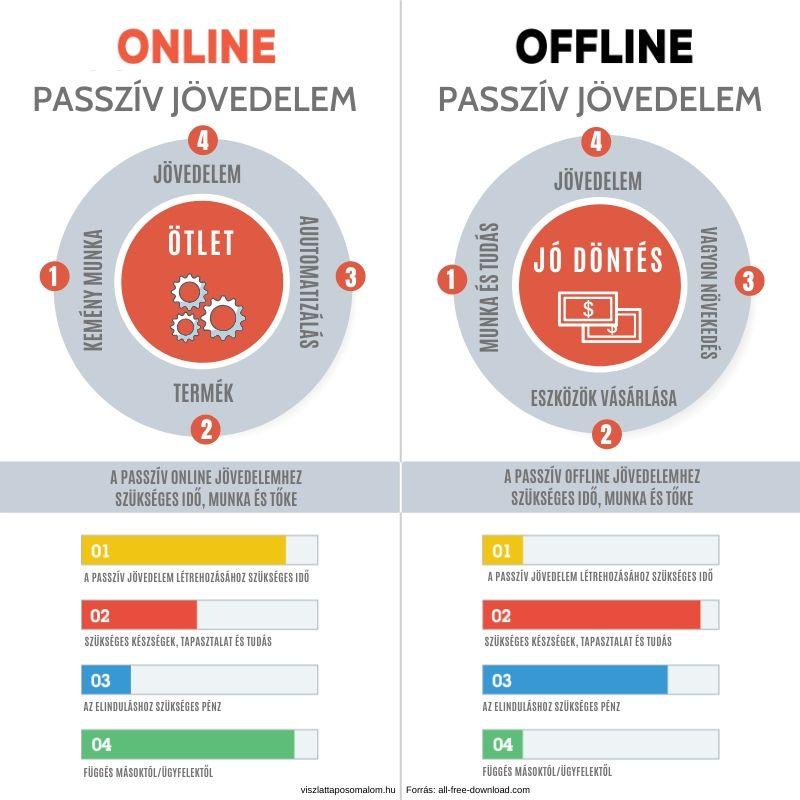 valós passzív jövedelem az interneten beruházások nélkül