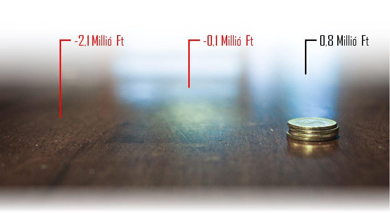 Ma már a 2,5 millió forintos fizetés sem ritka