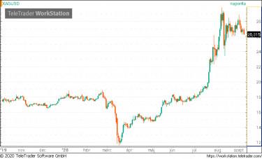 USA dollár árfolyam előrejelzés | Tőzsdeász