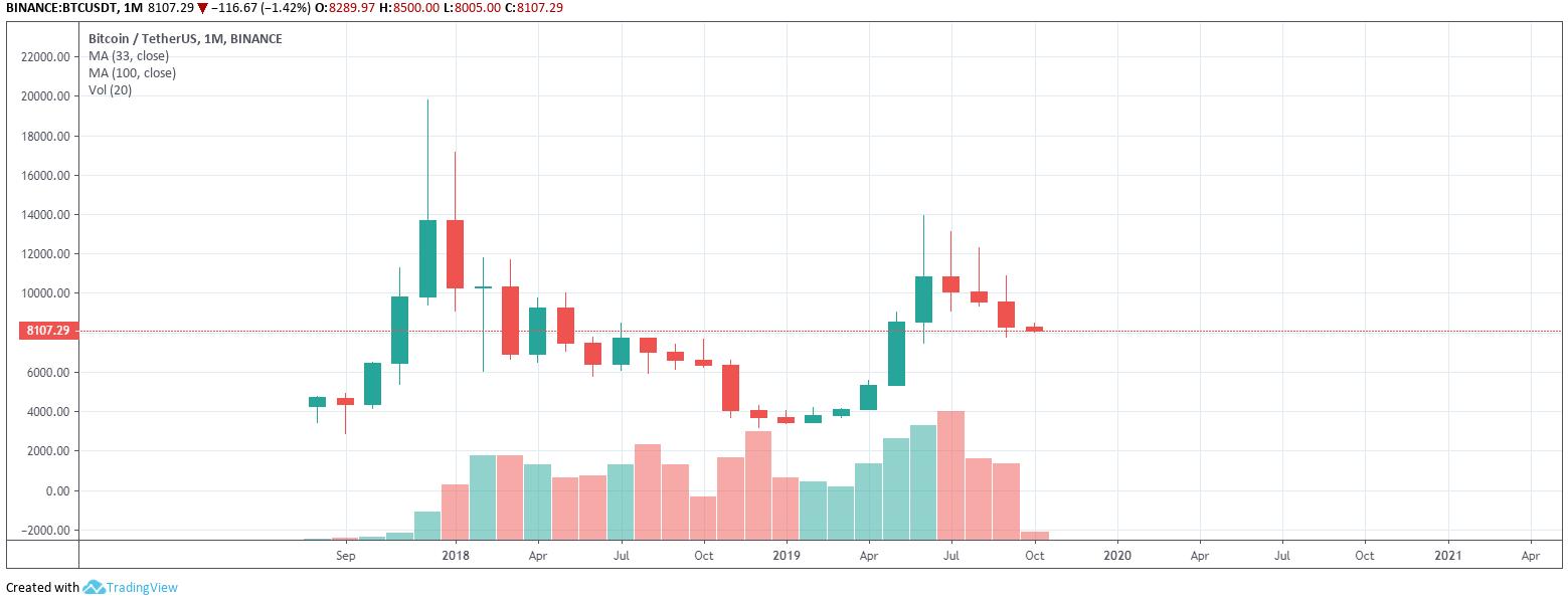 Bitcoin árelőrejelzés egy hónapra mi mozog a bináris opciókon