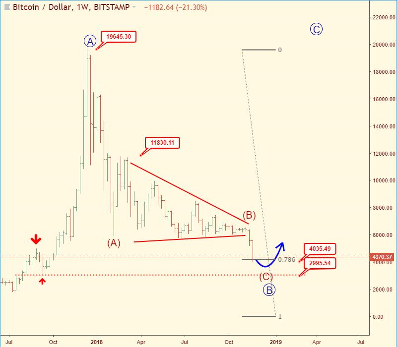 Bitcoin falls below $8, first time since November - szabadibela.hu