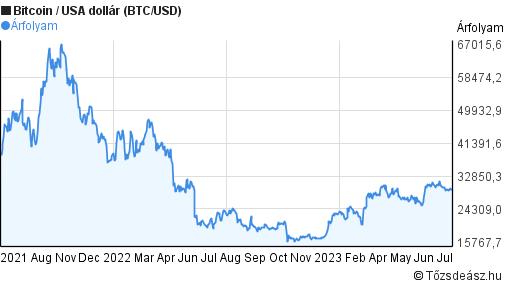 Heti bitcoin árfolyam elemzés: Már megint a 10 ezer dollárt üldözi a bitcoin - szabadibela.hu