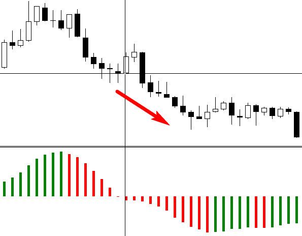 A sztochasztikus mutató a legjobb eszköz hétfőn történő kereskedéshez? Találjuk ki.
