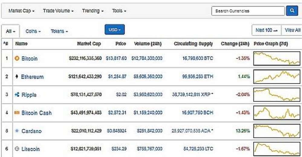 hogyan lehet pénzt keresni az internetes tőzsdén bináris opciós tanácsadó csináld magad