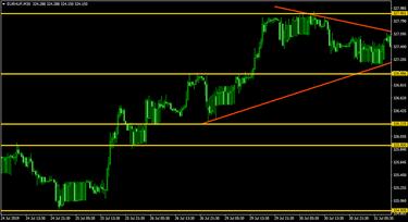 euró dollárra vonatkozó kereskedési jelek