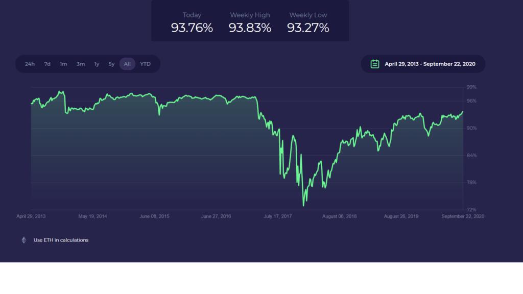 a bitcoin dominanciája hogyan lehet sok és könnyen pénzt keresni