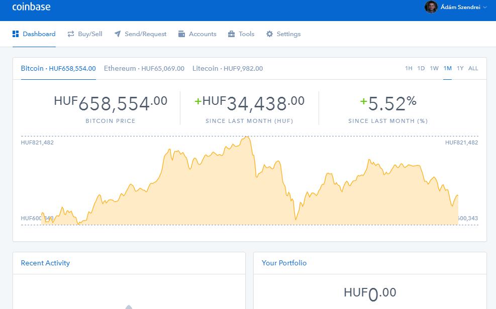 Mennyi bitcoin van egy átlagos tárcában?