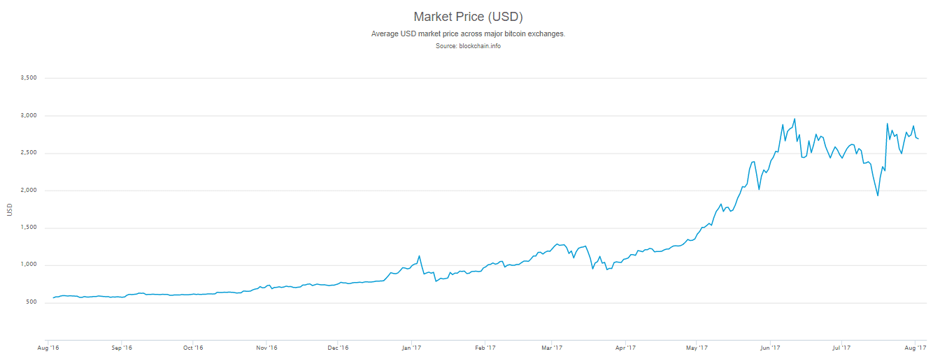 hogyan lehet bitcoinot készíteni egy hónap alatt