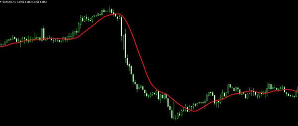 Fibonacci - Trading stratégia bináris opciók | edzés