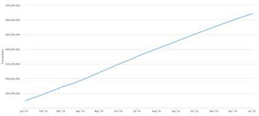bevételek a projekt internetes áttekintésein