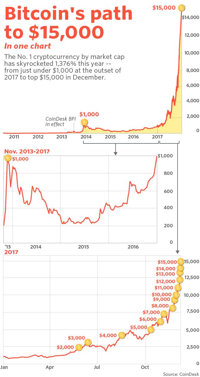bitcoin kurzus története