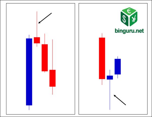 binguru kereskedés