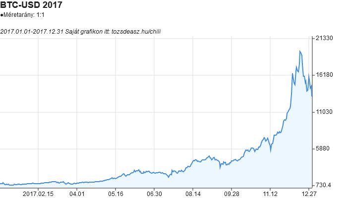 bitcoin árfolyamdiagram egy hónapra milyen problémák merülnek fel a bináris opciók kereskedésekor